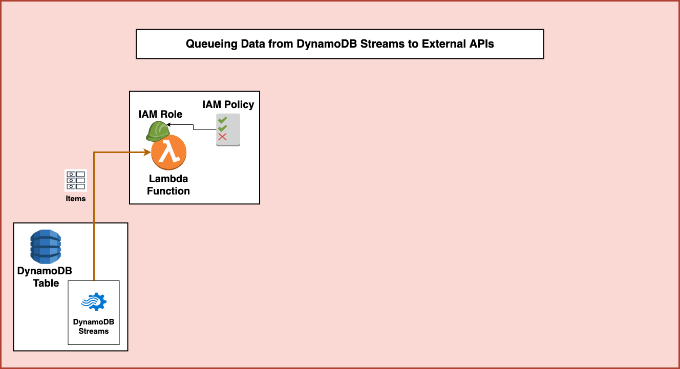 Processing DynamoDB Streams with AWS Lambda