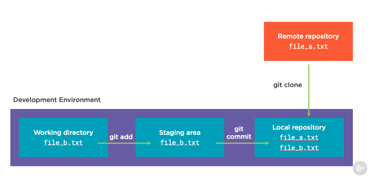 Screenshot of the git commit step to the local repository