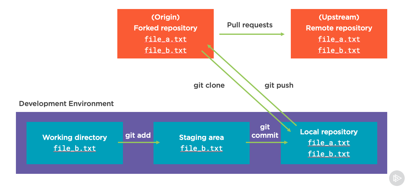 Git workflow with a PR from a fork