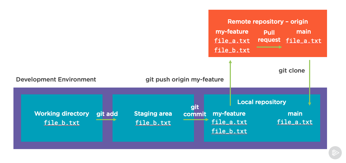 Git workflow with a PR from the origin main branch