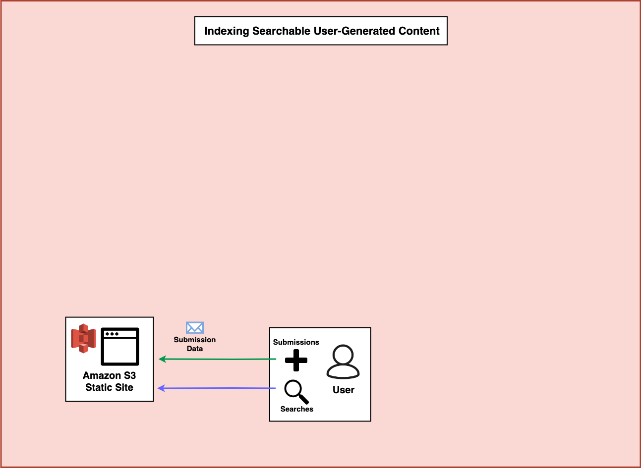 A diagram showing the user interacting with the frontend