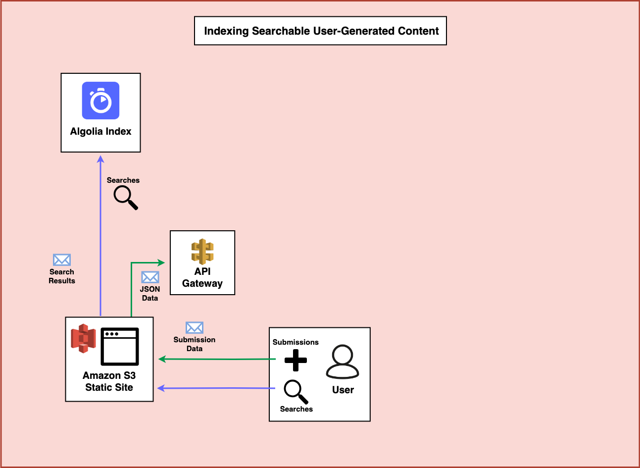 A diagram showing data being sent to API Gateway