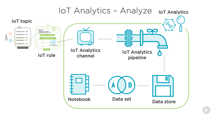 Screenshot of the course that showcases IoT Analytics