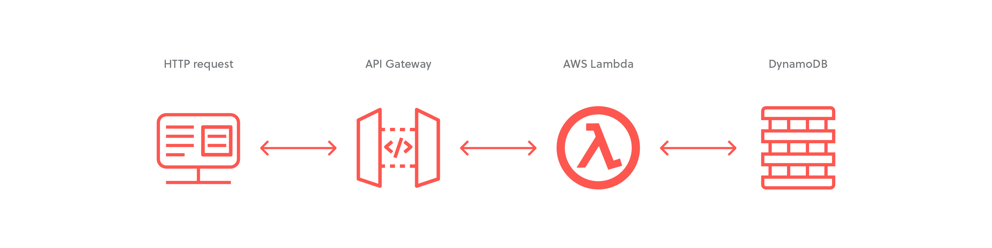 Migrating AWS SAM Applicaitons to the Serverless Framework